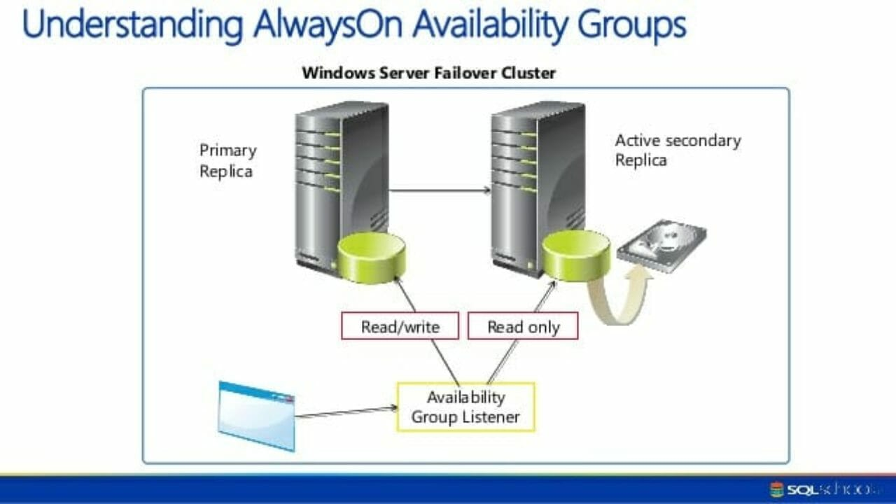 Microsoft SQL Server AlwaysOn Feature  How it works?Rob's