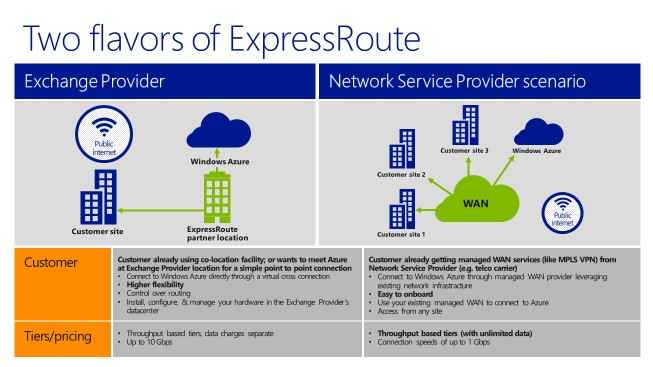 azure express route
