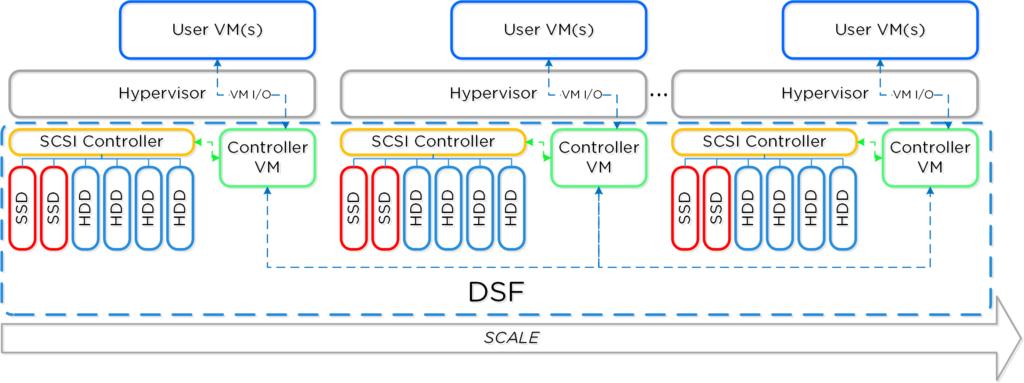 dsf_overview Nutanix SCOM Management Pack
