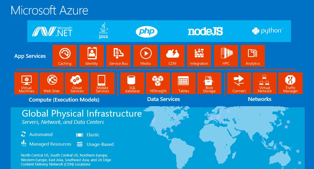 What is Azure Cloud?Rob's Blog – Microsoft Technology ...