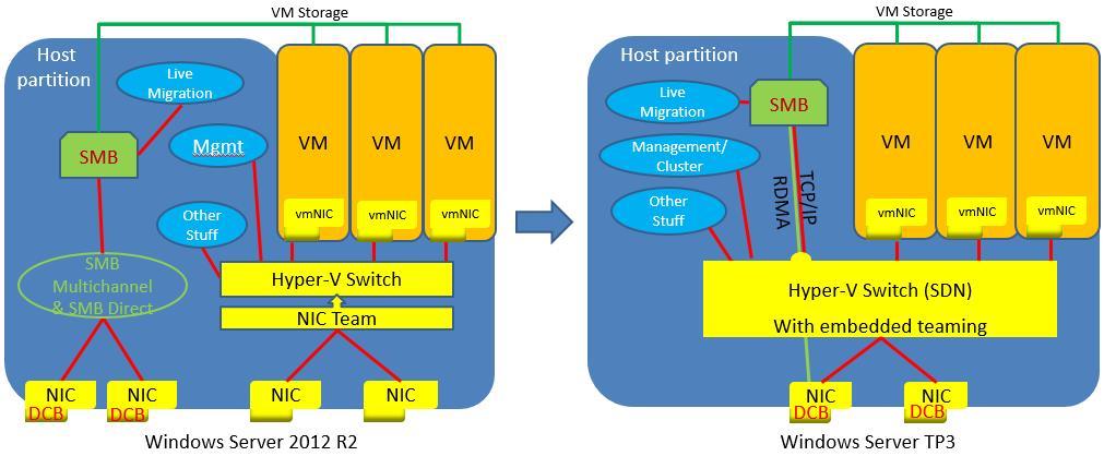Storage QOS & Networking